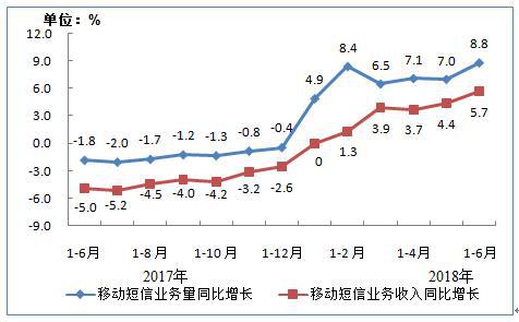 移动短信业务量和收入同比增长情况