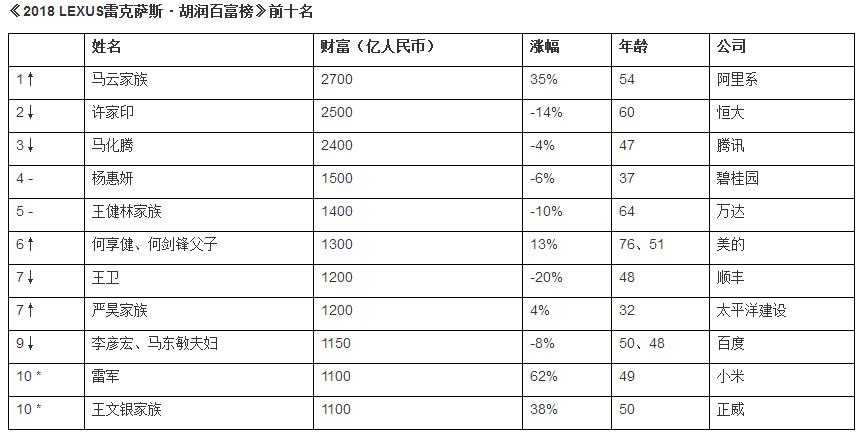 2018年胡润富豪榜前十