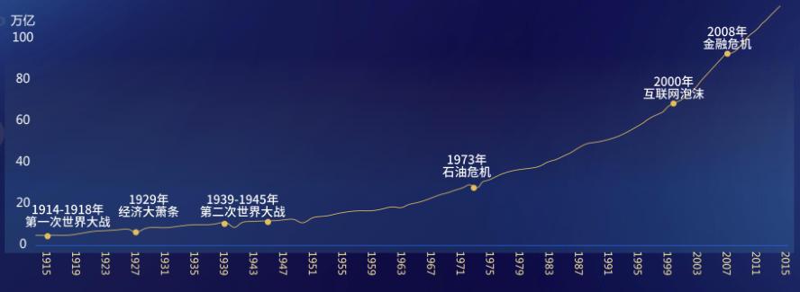 1918年-2018年经济图