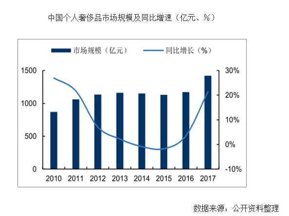 中国奢侈品市场增长速度