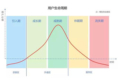 用户生命周期图